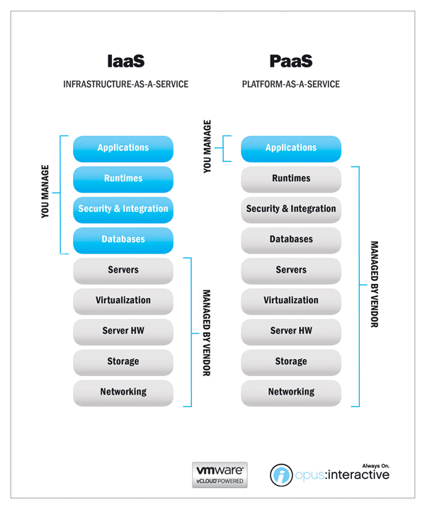 IaaS vs. PaaS: Understanding the Differences – Opus Interactive