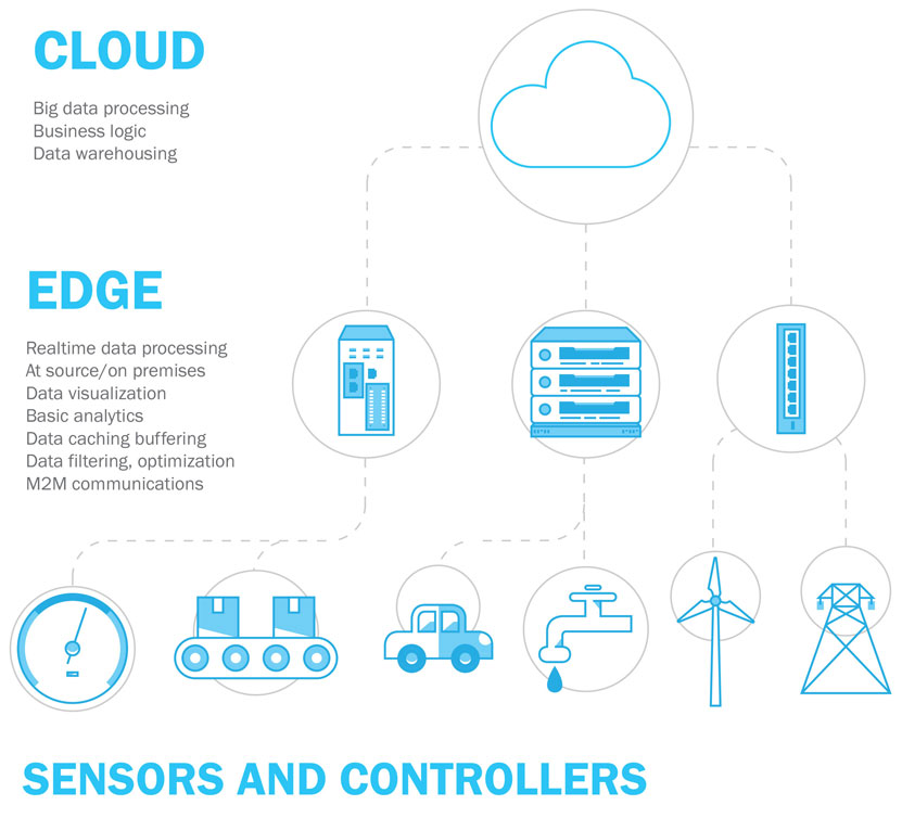 How IoT, Efficient Data Distribution, and Edge Computing are