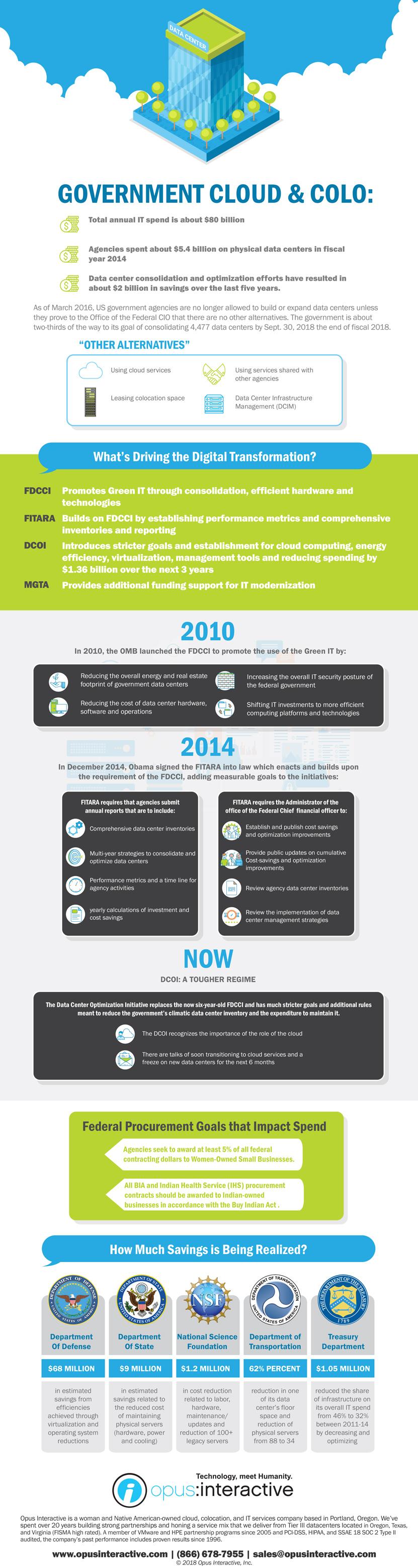 Government Modernization Intiatives