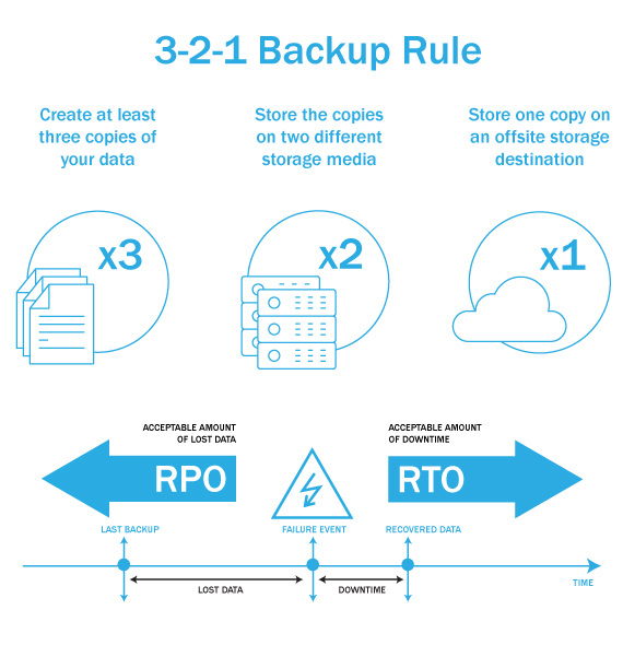 Graphic illustrating 3-2-1 backup rule and recovery point recovery time objectives for continuity strategies with Opus Interactive