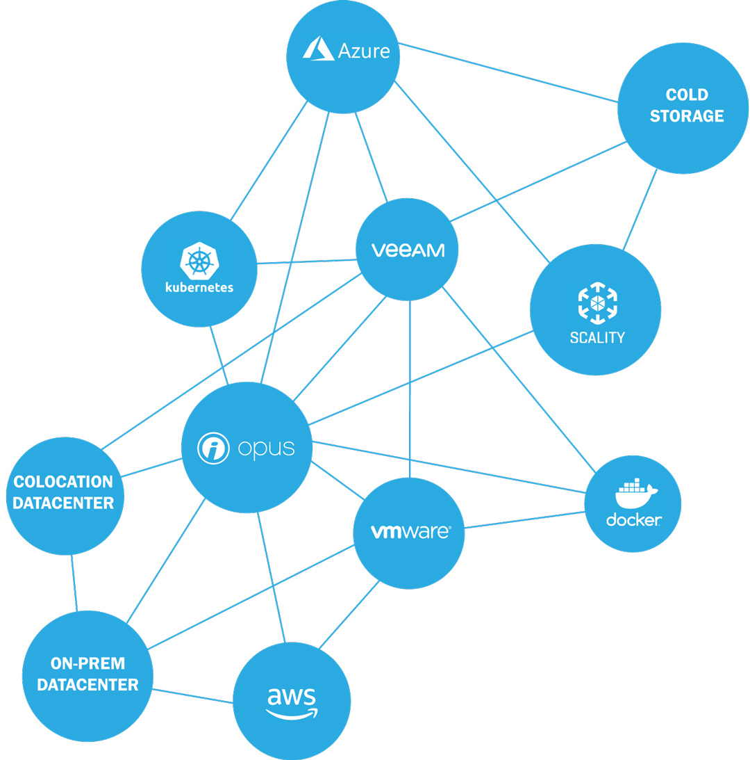Graphic illustrating a variety platforms used to implement hybrid cloud and multi-cloud strategies.